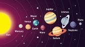 Solar System Illustration. Sun With 9 Planets In Space. poster