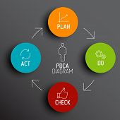 picture of plan-do-check-act  - Vector dark  PDCA  - JPG
