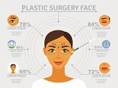 stock photo of forehead  - Cosmetic plastic facial surgery poster with infographic elements over eyelid correction and forehead lifts abstract vector illustration - JPG