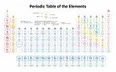 Periodic Table Of The Elements Colorful Vector Illustration - Shows Atomic Number, Symbol, Name, Ato poster