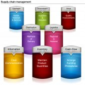 stock photo of upstream  - An image of a 3d supply chain management chart - JPG