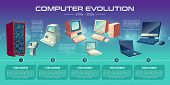 Personal Computer Technologies Evolution Cartoon Vector Banner. Vintage Computing Stations, First Pe poster