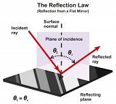 The Reflection Law Infographic Diagram with an example from a flat mirror showing incident and refle poster