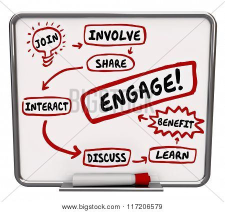 Engagement plan on workflow diagram with words Join, Involve, Share, Interact, Discuss, Learn and Be