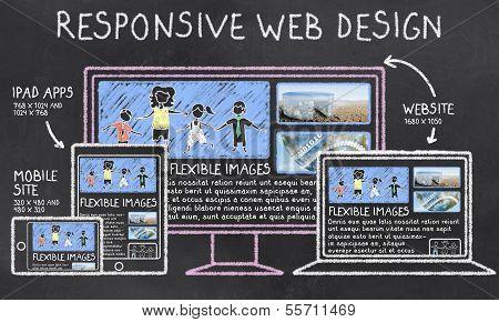 Responsive Web Design On Blackboard poster