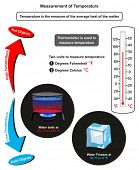 Measurement of Temperature infographic diagram showing hot and cold objects a thermometer in degrees poster