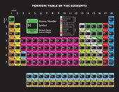 Updated periodic table with livermorium and flerovium for education poster