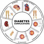 Постер, плакат: Diabetes Complications