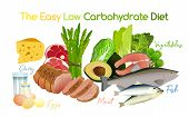 Low Carbohydrate Diet Poster. Colourful Vector Illustration Isolated On A White Background. Healthy  poster