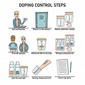 Illustrated Steps Of Doping Control Procedure - Notification, Station, Urine Collection, Gravity Mea poster