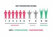 Net Promoter Score Formula For Internet Marketing. Vector Nps Infographic Isolated On White Backgrou poster