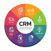 Crm Customer Relationship Management Modules With Circle Diagram Chart And Icon Sign Vector Design poster