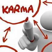 image of karma  - Karma Word Diagram Plan Good Deeds Come Back to You - JPG