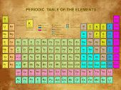Periodic Table of the Elements with atomic number, symbol and weight poster