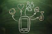 image of multitasking  - multitasking mobile devices Innovation and technology concept sketched on chalkboard - JPG
