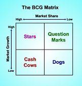 stock photo of cash cow  - The BCG Matrix chart  - JPG