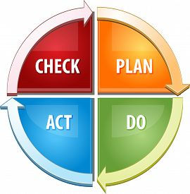 picture of plan-do-check-act  - Business strategy concept infographic diagram illustration of Check Plan Act Do - JPG