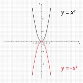 picture of symmetrical  - Vector illustration of symmetric parabolas - JPG