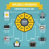 Appliances Infographic Banner Concept. Flat Illustration Of Appliances Infographic Poster Concept Fo poster