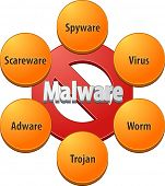 image of malware  - Technical strategy concept infographic diagram illustration of malware - JPG