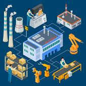 Isometric Factory With Robotic Machinery, Workers, Smokestack Vector Flowchart Illustration. Product poster